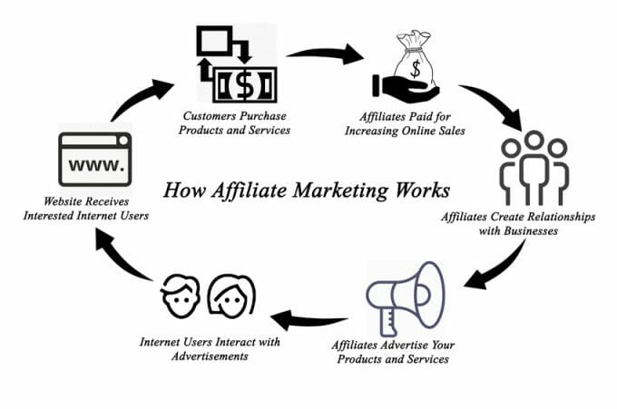 how affiliate marketing works diagram illustrating a six stage process