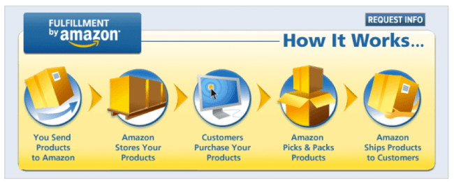amazon fba how it works