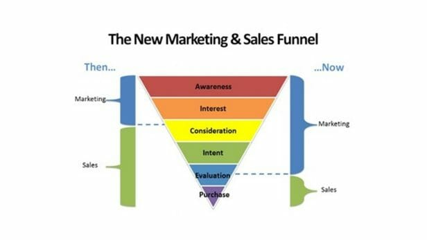 marketing sales funnel new