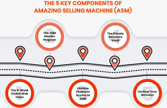 the 5 key components of amazing selling machine