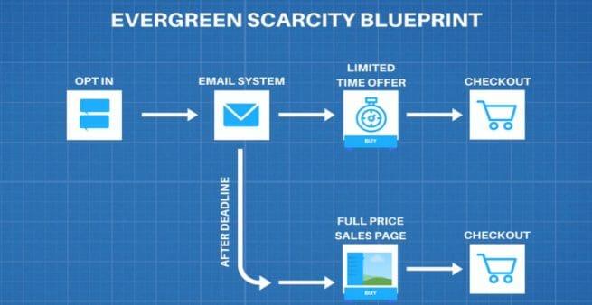 evergreen scarcity blueprint