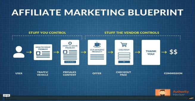 ah pro affiliate blueprint